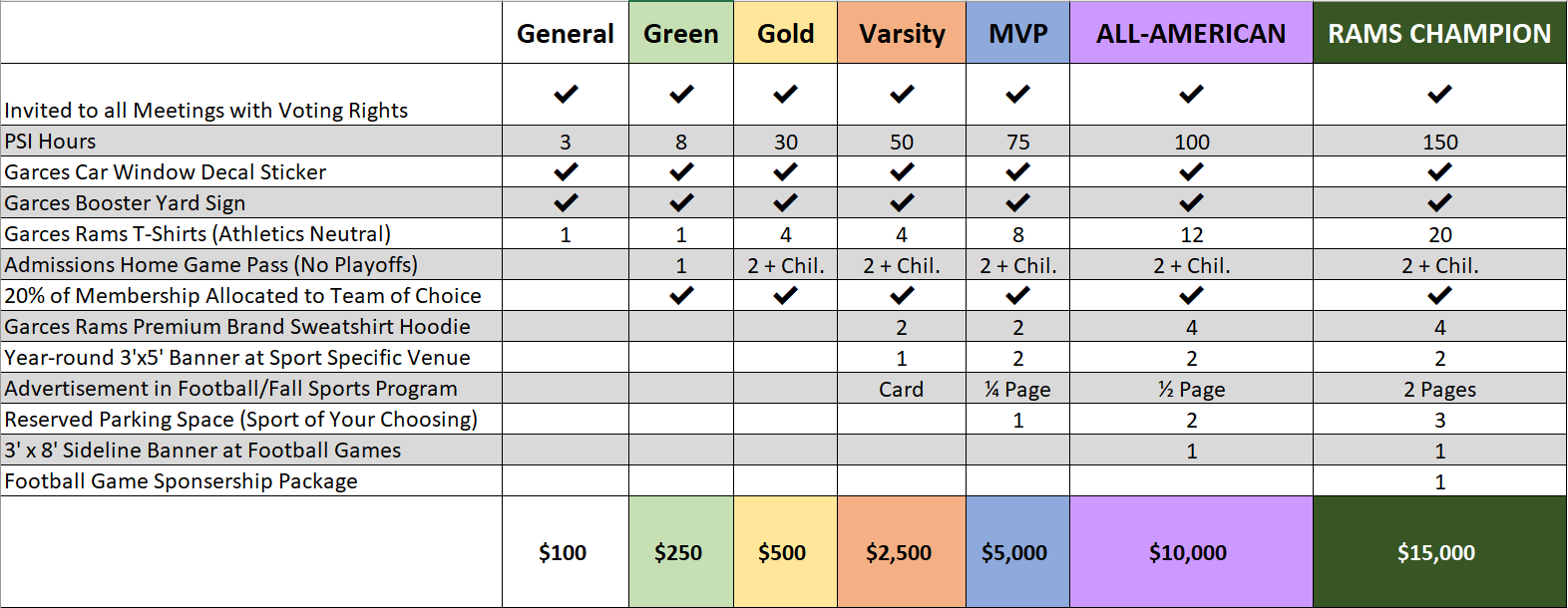 Booster Club Tiers Pictured